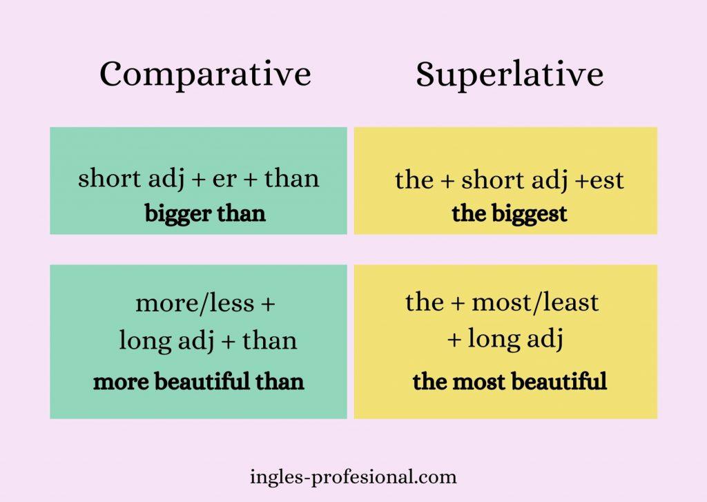 Describir Con Adjetivos Comparativos Y Superlativos Inglés Profesional