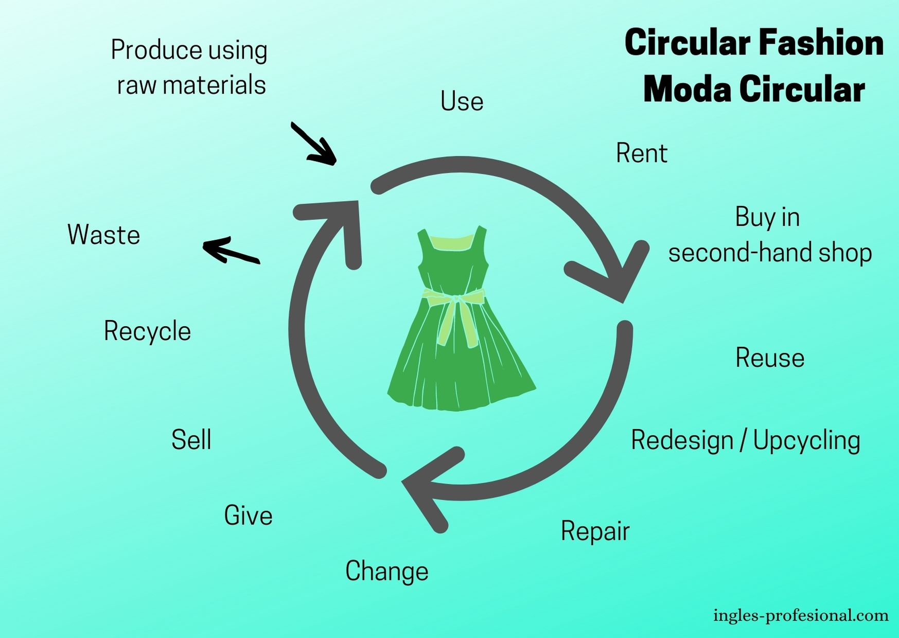 qué es la moda circular
